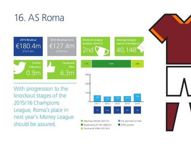 16. AS Roma With progression to the knockout stages of the 2015/16 Champions League, Roma's place in next year's Money Lea...