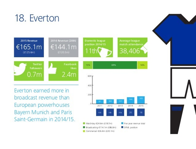 18. Everton Everton earned more in broadcast revenue than European powerhouses Bayern Munich and Paris Saint-Germain in 20...
