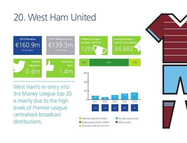 20. West Ham United West Ham's re-entry into the Money League top 20 is mainly due to the high levels of Premier League ce...