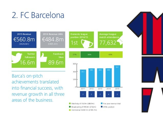 2. FC Barcelona Barca's on-pitch achievements translated into financial success, with revenue growth in all three areas of...