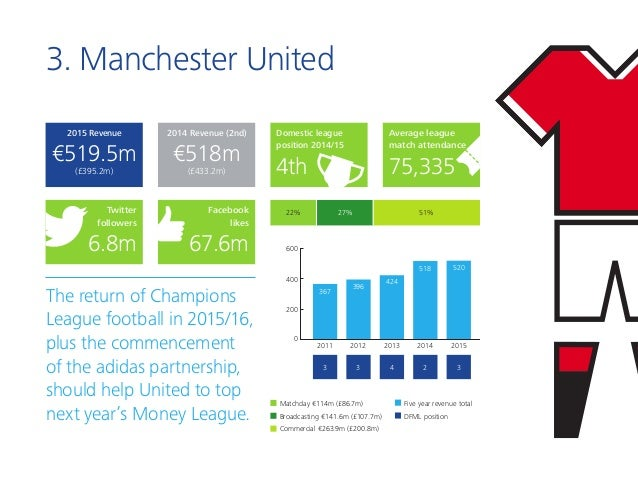 3. Manchester United The return of Champions League football in 2015/16, plus the commencement of the adidas partnership, ...