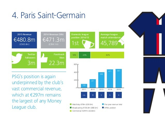 4. Paris Saint-Germain PSG's position is again underpinned by the club's vast commercial revenue, which at €297m remains t...