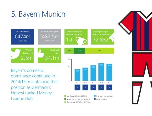 5. Bayern Munich Bayern's domestic dominance continued in 2014/15, maintaining their position as Germany's highest ranked ...