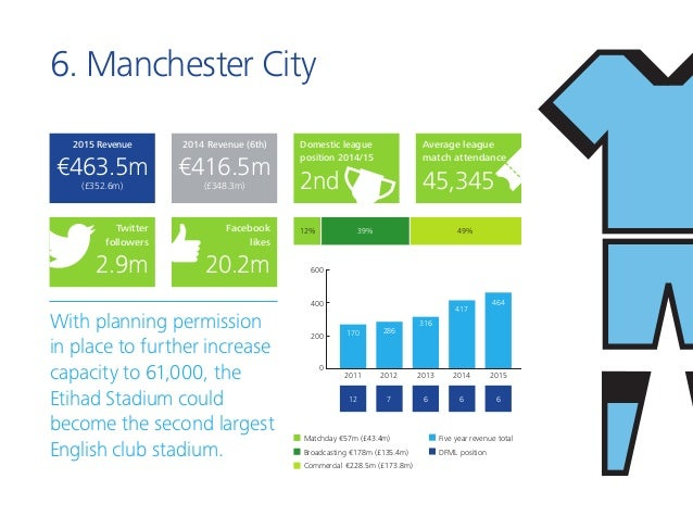6. Manchester City With planning permission in place to further increase capacity to 61,000, the Etihad Stadium could beco...