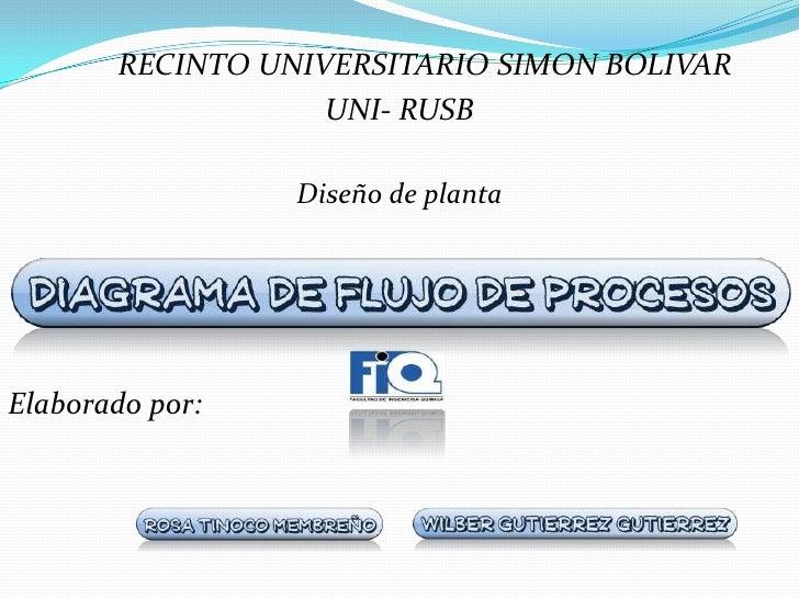 RECINTO UNIVERSITARIO SIMON BOLIVAR<br />UNI- RUSB<br /><br />Diseño de planta<br />Elaborado por:<br />
