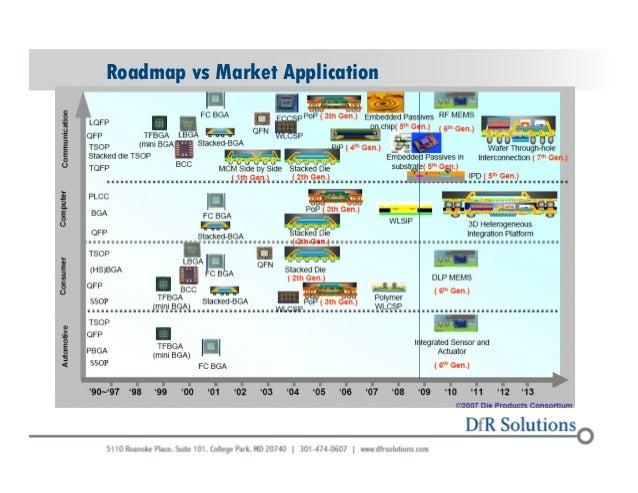 DfR Advanced Packaging Slide 3