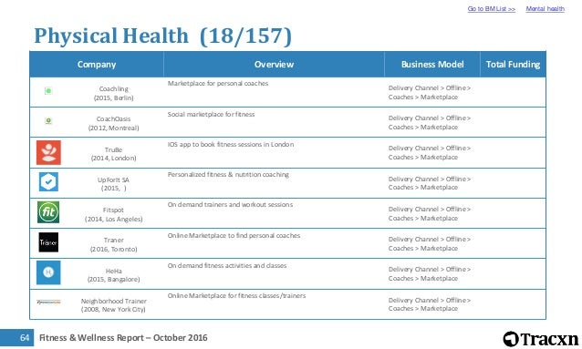 Tracxn Research Fitness And Wellness Landscape October 2016