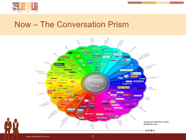Now – The Conversation Prism Image provided from: www. Briansolis.com