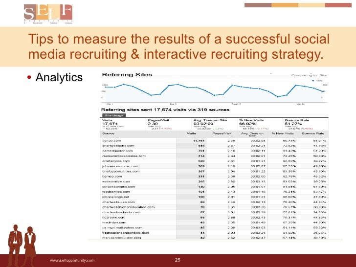 Tips to measure the results of a successful social media recruiting & interactive recruiting strategy.  <ul><li>Analytics ...