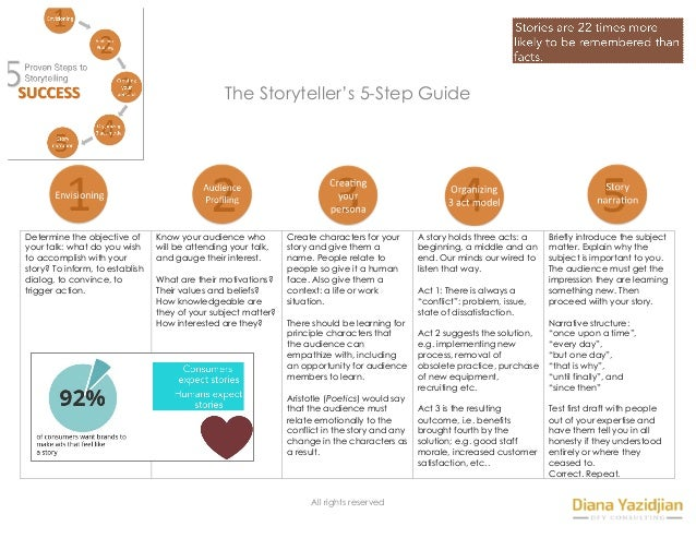 All rights reserved The Storyteller's 5-Step Guide 	 	 	 	 	 	 	 	 	 	 	 	 	 	 Determine the objective of your talk: what ...