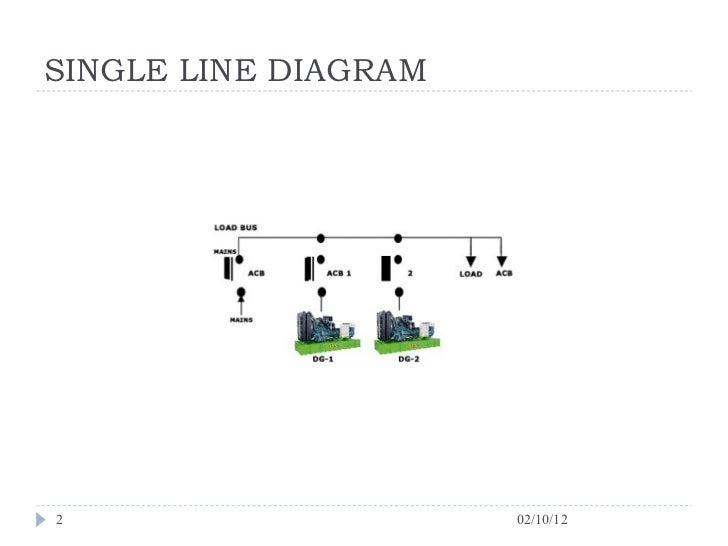 Dg synchronisation process Slide 2