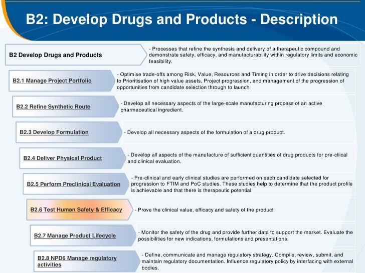 clinical information and nonclinical data This information is helpful for the estimation of an initial safe starting dose and dose range for the human trials and the identification of parameters for clinical monitoring for potential adverse effects the nonclinical safety studies, although limited at the beginning of clinical development, should be adequate to characterise.