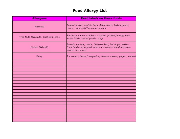 Food Allergy List            Allergens                              Read labels on these foods                            ...