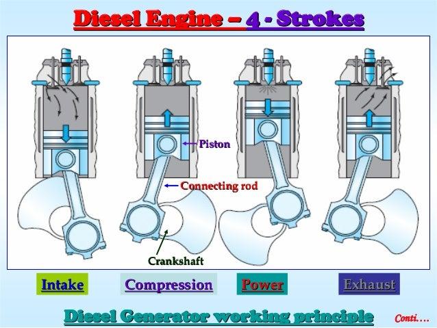Diesel Engine Working >> Diesel Generator Details