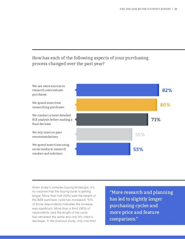 THE 2015 B2B BUYER'S SURVEY REPORT • 11 Given today's complex buying landscape, it's no surprise that the buying cycle is ...