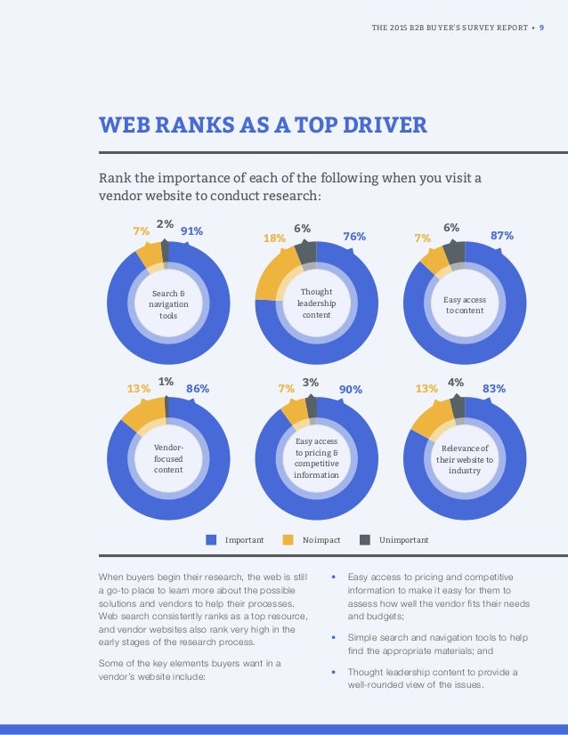 WEB RANKS AS A TOP DRIVER When buyers begin their research, the web is still a go-to place to learn more about the possibl...