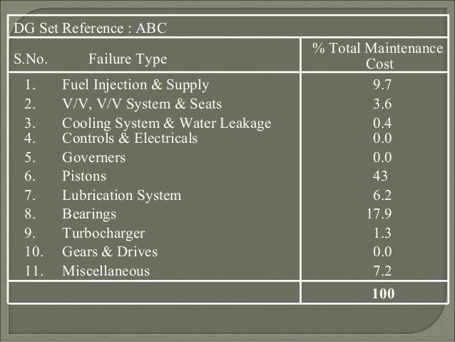Energy Efficiency In Diesel Generator Operation