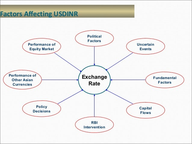 factors impacting on commercial bank interest rates Our sample includes ten commercial banks over the period of 1995 to 2008 the  paper takes  liberating the interest rates and the allocation of credits all these.