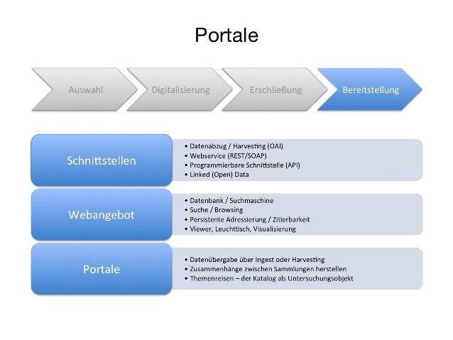 Workflow-Steuerung und arbeitsteilige Prozesse  http://www.goobi.org