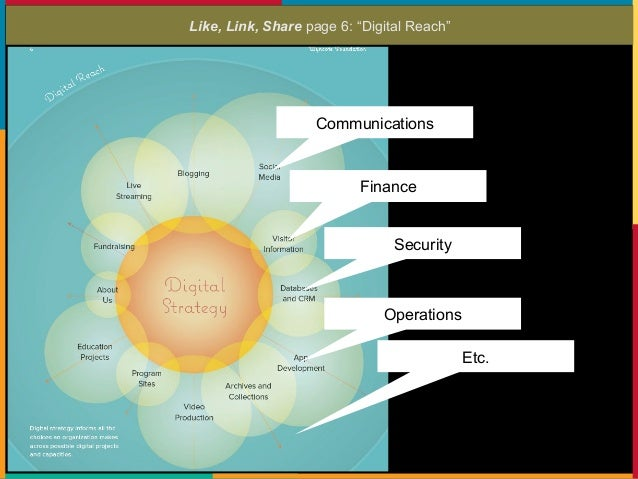 """Like, Link, Share page 7: """"Overall strategy is the basis for digital strategy."""""""