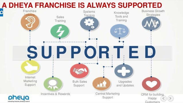 Franchise Support Team