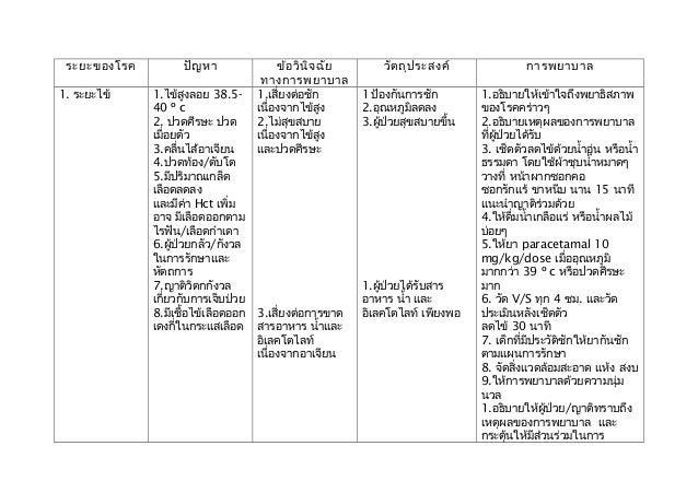 ระยะของโรค ปัญหา ข้อวินิจฉัยทางการพยาบาลวัตถุประสงค์ การพยาบาล1. ระยะไข้ 1.ไข้สูงลอย 38.5-40 º c2. ปวดศีรษะ ปวดเมื่อยตัว3....