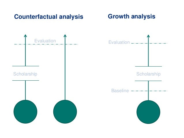 Scholarship Evaluation Scholarship Evaluation Baseline Counterfactual analysis Growth analysis