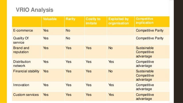 apple s vrio analysis According to the swot analysis of samsung, the tech giant will need to learn to deal with aggressive chinese competitors and apple's reputation.