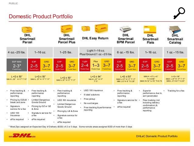 DHL eCommerce Domestic Product Portfolio