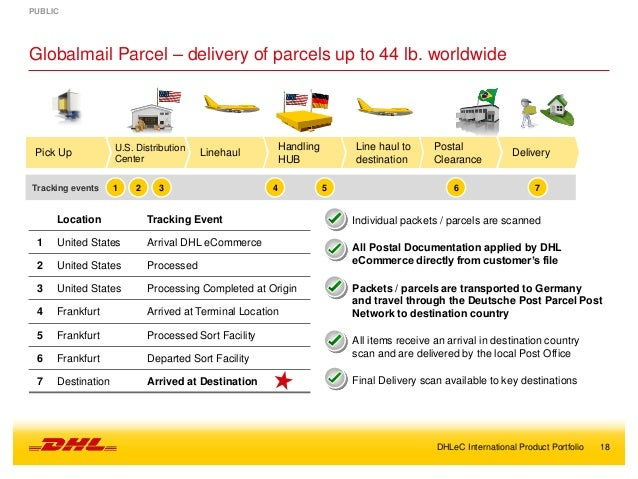 value and united parcel service Transcript of united parcel service value chain analysis primary supply chain management freight forwarding mail services greatest value secondary activities.