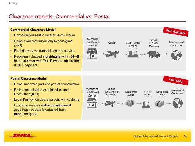 DHL eCommerce - International Product Portfolio