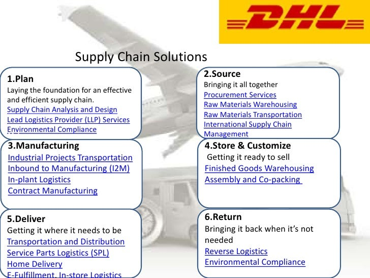 Dhl india Reverse Logistics In India