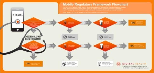 DH Mobile Regulatory Framework