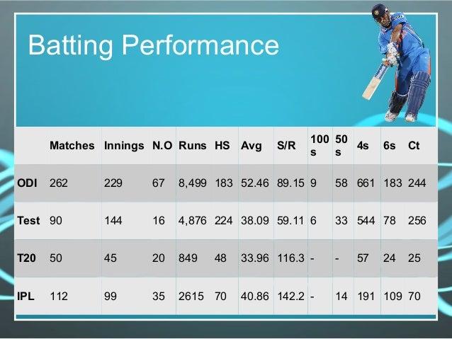 Batting Performance Matches Innings N.O Runs HS Avg S/R 100 s 50 s 4s 6s Ct ODI 262 229 67 8,499 183 52.46 89.15 9 58 661 ...
