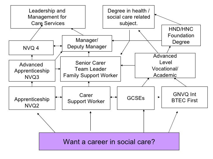 Explain the nature of different professional relationships in health and social care