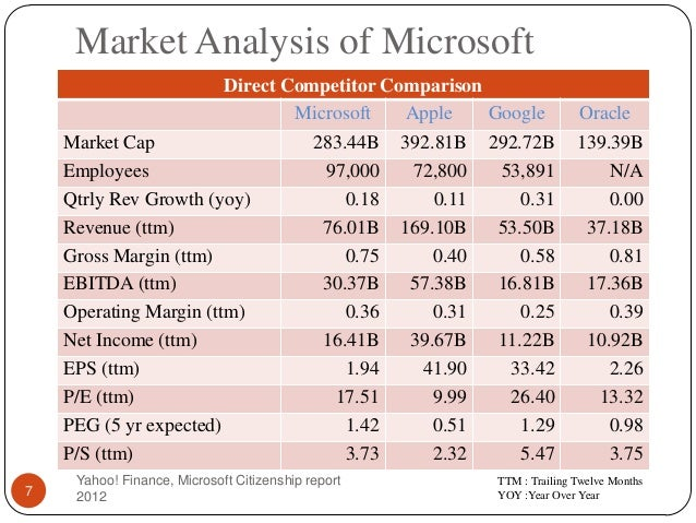 Awesome 9 FY11 FY12; 7. Market Analysis Of Microsoft Direct Competitor ... Intended Microsoft Competitive Analysis