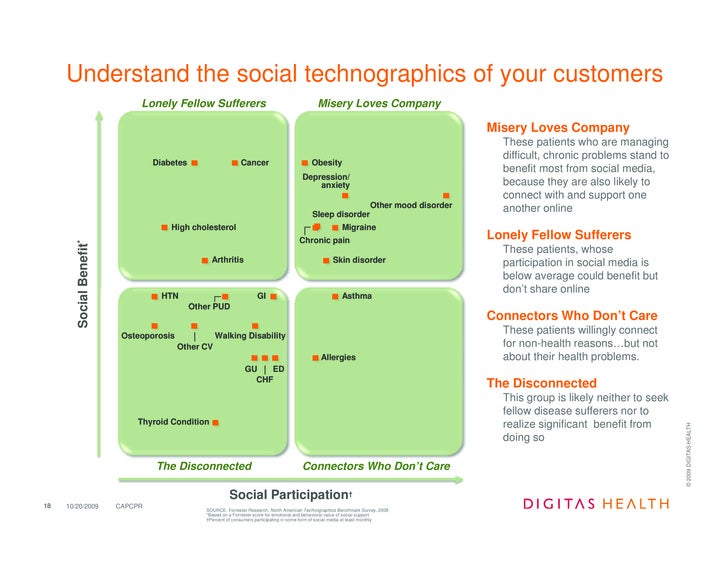 Understand the social technographics of your customers                                Lonely Fellow Sufferers             ...