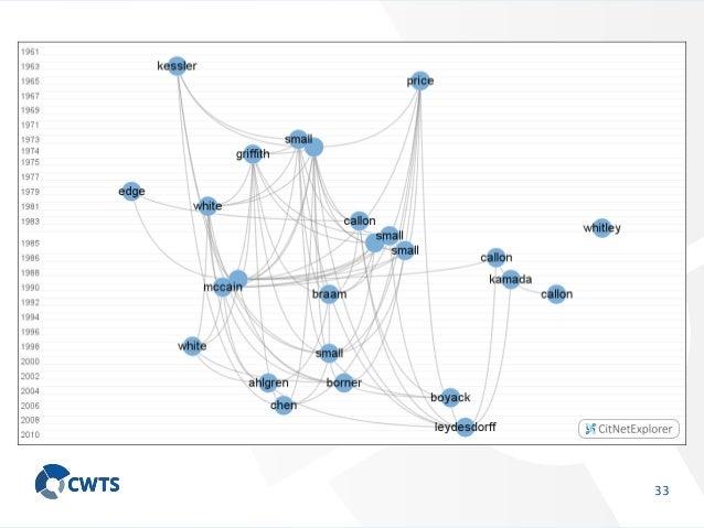Software survey: VOSviewer, a computer program for ...