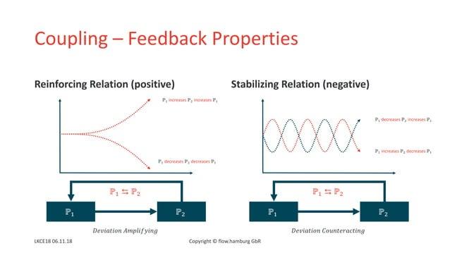 Coupling – Feedback Properties Reinforcing Relation (positive) Stabilizing Relation (negative) LKCE18 06.11.18 Copyright ©...