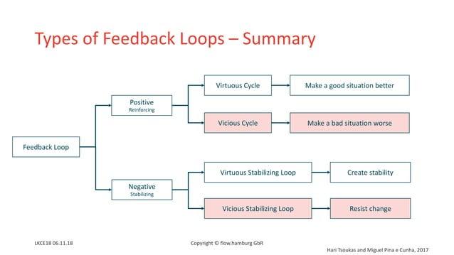 Types of Feedback Loops – Summary LKCE18 06.11.18 Copyright © flow.hamburg GbR Feedback Loop Positive Reinforcing Negative...