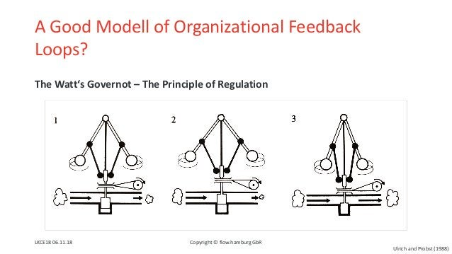 A Good Modell of Organizational Feedback Loops? The Watt's Governot – The Principle of Regulation LKCE18 06.11.18 Copyrigh...