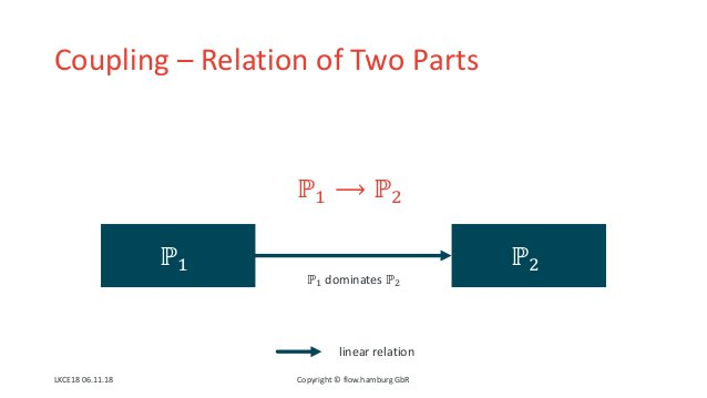 """Coupling – Relation of Two Parts ℙ"""" ℙ# ℙ"""" dominates ℙ# linear relation ℙ"""" ⟶ ℙ# Copyright © flow.hamburg GbRLKCE18 06.11.18"""