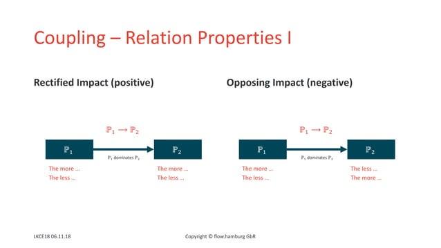 Coupling – Relation Properties I Rectified Impact (positive) Opposing Impact (negative) LKCE18 06.11.18 Copyright © flow.h...