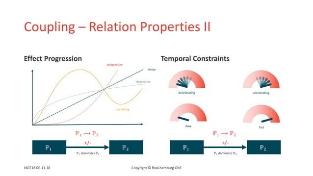 "Coupling – Relation Properties II Effect Progression Temporal Constraints LKCE18 06.11.18 Copyright © flow.hamburg GbR ℙ"" ..."