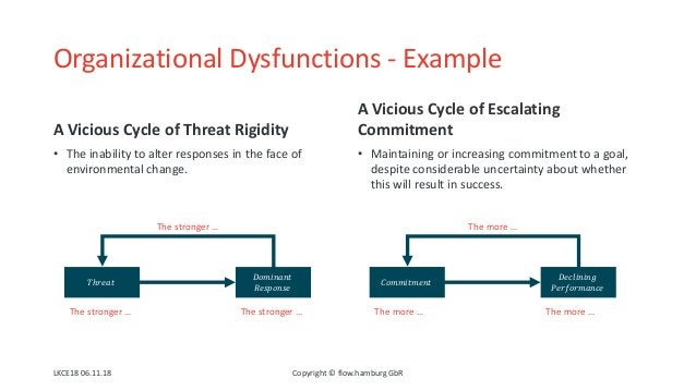 Organizational Dysfunctions - Example A Vicious Cycle of Threat Rigidity • The inability to alter responses in the face of...