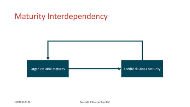 Maturity Interdependency Organizational Maturity Feedback Loops Maturity Copyright © flow.hamburg GbRLKCE18 06.11.18