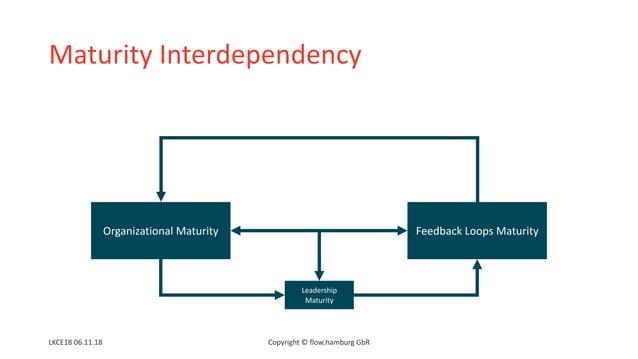 Maturity Interdependency Organizational Maturity Feedback Loops Maturity Copyright © flow.hamburg GbRLKCE18 06.11.18 Leade...