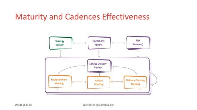 Maturity and Cadences Effectiveness LKCE18 06.11.18 Copyright © flow.hamburg GbR