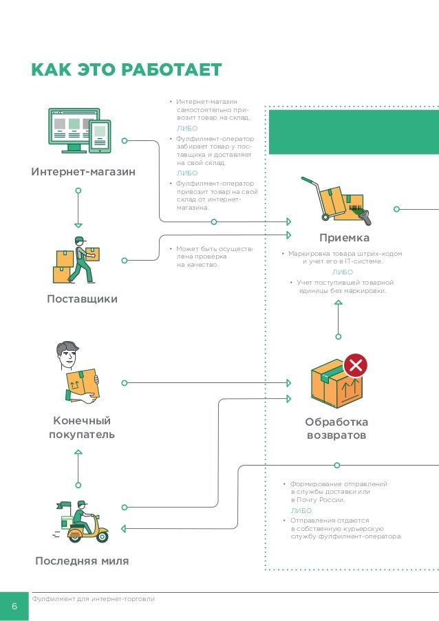7 Фулфилмент для интернет-торговли ФУЛФИЛМЕНТ • Заказ автоматически поступает в систему фулфилмент-оператора. ЛИБО • Работ...