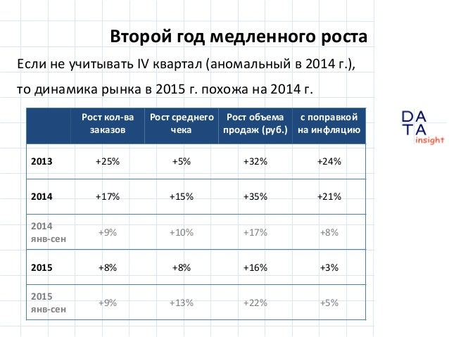 D insight AT A Второй год медленного роста Если не учитывать IV квартал (аномальный в 2014 г.), то динамика рынка в 2015 г...